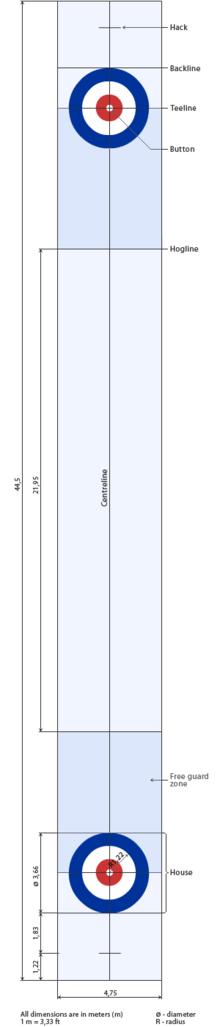 Площадка для кёрлинга представляет собой прямоугольное поле длиной 146 футов (44,5 м) и шириной 14 футов 2 дюйма (4...