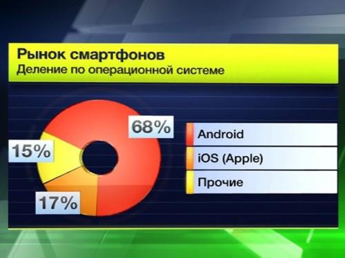 Apple намерена запретить Android