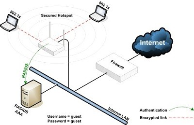 Wireless LAN Security and Penetration Testing Megaprimer Tutorials Training