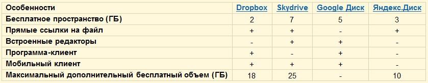 Dropbox 1.4.12